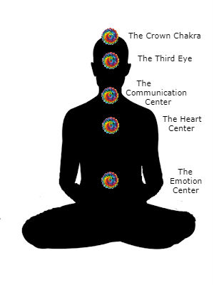 5 Major Chakras